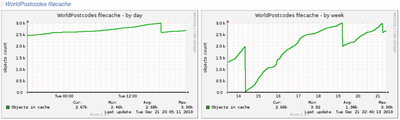 Munin graph of cache